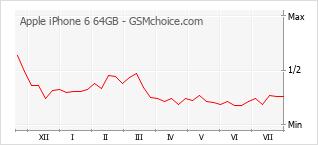 Popularity chart of Apple iPhone 6 64GB