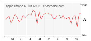 Popularity chart of Apple iPhone 6 Plus 64GB