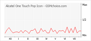 Popularity chart of Alcatel One Touch Pop Icon