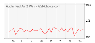 Popularity chart of Apple iPad Air 2 WiFi