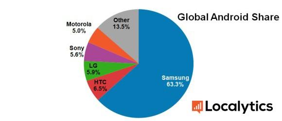 Podział rynku urządzeń z Androidem