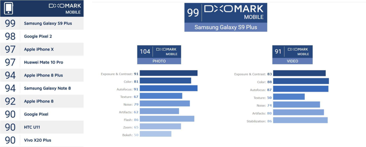 Samsung Galaxy S9+ in DxOMark ranking