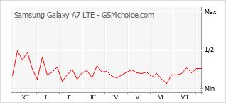 Diagramm der Poplularitätveränderungen von Samsung Galaxy A7 LTE