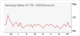 Populariteit van de telefoon: diagram Samsung Galaxy A7 LTE