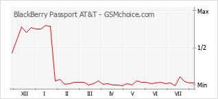 Diagramm der Poplularitätveränderungen von BlackBerry Passport AT&T