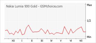 Gráfico de los cambios de popularidad Nokia Lumia 930 Gold