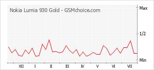 手機聲望改變圖表 Nokia Lumia 930 Gold