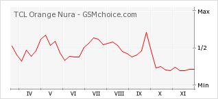 Popularity chart of TCL Orange Nura