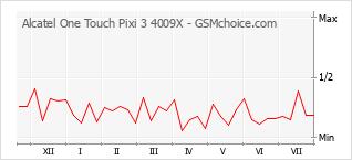 Le graphique de popularité de Alcatel One Touch Pixi 3 4009X