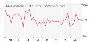 Popularity chart of Asus ZenFone C ZC451CG