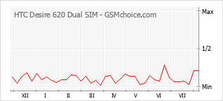 Popularity chart of HTC Desire 620 Dual SIM