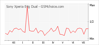 Popularity chart of Sony Xperia E4g Dual