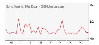 Le graphique de popularité de Sony Xperia E4g Dual