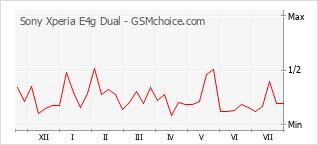Grafico di modifiche della popolarità del telefono cellulare Sony Xperia E4g Dual