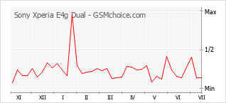 Traçar mudanças de populariedade do telemóvel Sony Xperia E4g Dual