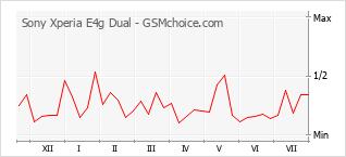 Диаграмма изменений популярности телефона Sony Xperia E4g Dual