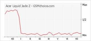 Populariteit van de telefoon: diagram Acer Liquid Jade Z