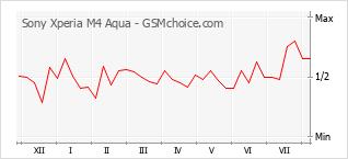 Diagramm der Poplularitätveränderungen von Sony Xperia M4 Aqua