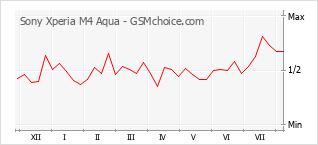 Grafico di modifiche della popolarità del telefono cellulare Sony Xperia M4 Aqua