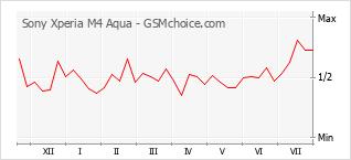 Populariteit van de telefoon: diagram Sony Xperia M4 Aqua