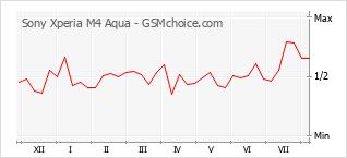 Traçar mudanças de populariedade do telemóvel Sony Xperia M4 Aqua