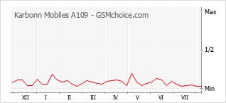 Gráfico de los cambios de popularidad Karbonn Mobiles A109