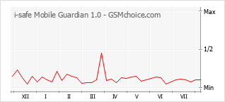 Popularity chart of i-safe Mobile Guardian 1.0