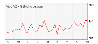 Popularity chart of Vivo V2
