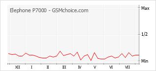 Диаграмма изменений популярности телефона Elephone P7000