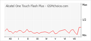 Popularity chart of Alcatel One Touch Flash Plus