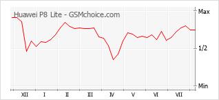 Gráfico de los cambios de popularidad Huawei P8 Lite