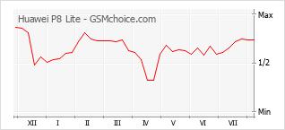 Le graphique de popularité de Huawei P8 Lite