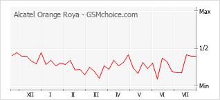 Popularity chart of Alcatel Orange Roya
