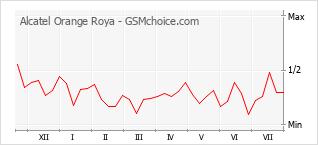 Gráfico de los cambios de popularidad Alcatel Orange Roya