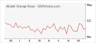 Le graphique de popularité de Alcatel Orange Roya