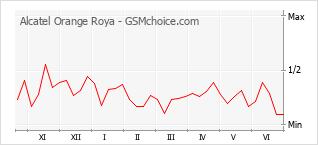 Grafico di modifiche della popolarità del telefono cellulare Alcatel Orange Roya