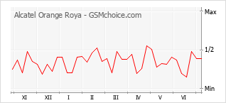Populariteit van de telefoon: diagram Alcatel Orange Roya