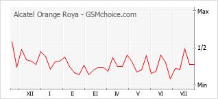 Traçar mudanças de populariedade do telemóvel Alcatel Orange Roya