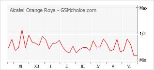 手機聲望改變圖表 Alcatel Orange Roya
