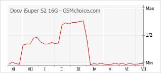 Traçar mudanças de populariedade do telemóvel Doov iSuper S2 16G