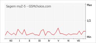 Popularity chart of Sagem myZ-5