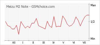 Gráfico de los cambios de popularidad Meizu M2 Note