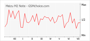 Grafico di modifiche della popolarità del telefono cellulare Meizu M2 Note