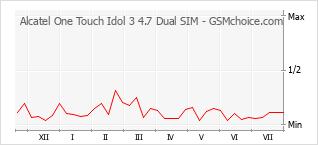Diagramm der Poplularitätveränderungen von Alcatel One Touch Idol 3 4.7 Dual SIM
