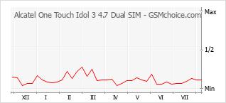 Popularity chart of Alcatel One Touch Idol 3 4.7 Dual SIM