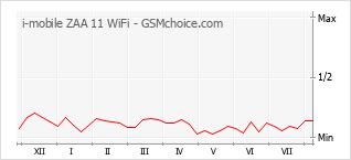 Le graphique de popularité de i-mobile ZAA 11 WiFi