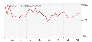Le graphique de popularité de Honor 7