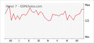 Grafico di modifiche della popolarità del telefono cellulare Honor 7