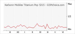 Diagramm der Poplularitätveränderungen von Karbonn Mobiles Titanium Pop S315