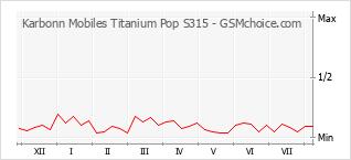 Gráfico de los cambios de popularidad Karbonn Mobiles Titanium Pop S315